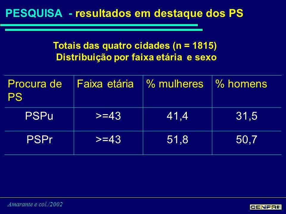 Amarante e col./2002 PESQUISA - resultados em destaque dos PS Procura de PS Faixa etária% mulheres% homens PSPu>=4341,431,5 PSPr>=4351,850,7 Totais das quatro cidades (n = 1815) Distribuição por faixa etária e sexo