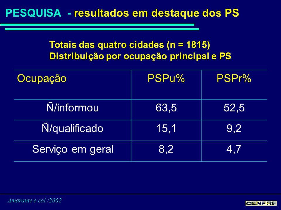 Amarante e col./2002 PESQUISA - resultados em destaque dos PS OcupaçãoPSPu%PSPr% Ñ/informou63,552,5 Ñ/qualificado15,19,2 Serviço em geral8,24,7 Totais das quatro cidades (n = 1815) Distribuição por ocupação principal e PS