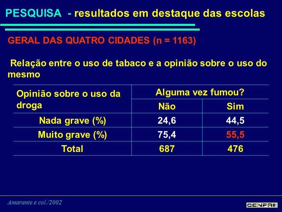 Amarante e col./2002 PESQUISA - resultados em destaque das escolas GERAL DAS QUATRO CIDADES (n = 1163) Relação entre o uso de tabaco e a opinião sobre o uso do mesmo Opinião sobre o uso da droga Alguma vez fumou.