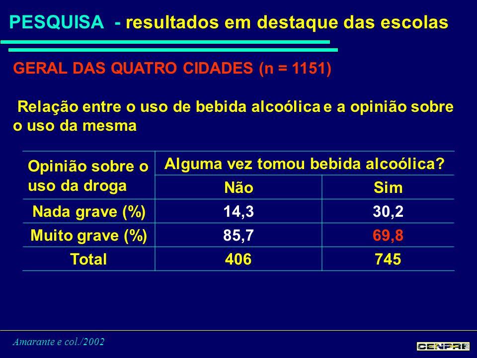 Amarante e col./2002 PESQUISA - resultados em destaque das escolas GERAL DAS QUATRO CIDADES (n = 1151) Relação entre o uso de bebida alcoólica e a opinião sobre o uso da mesma Opinião sobre o uso da droga Alguma vez tomou bebida alcoólica.