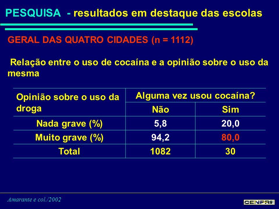 Amarante e col./2002 PESQUISA - resultados em destaque das escolas GERAL DAS QUATRO CIDADES (n = 1112) Relação entre o uso de cocaína e a opinião sobre o uso da mesma Opinião sobre o uso da droga Alguma vez usou cocaína.