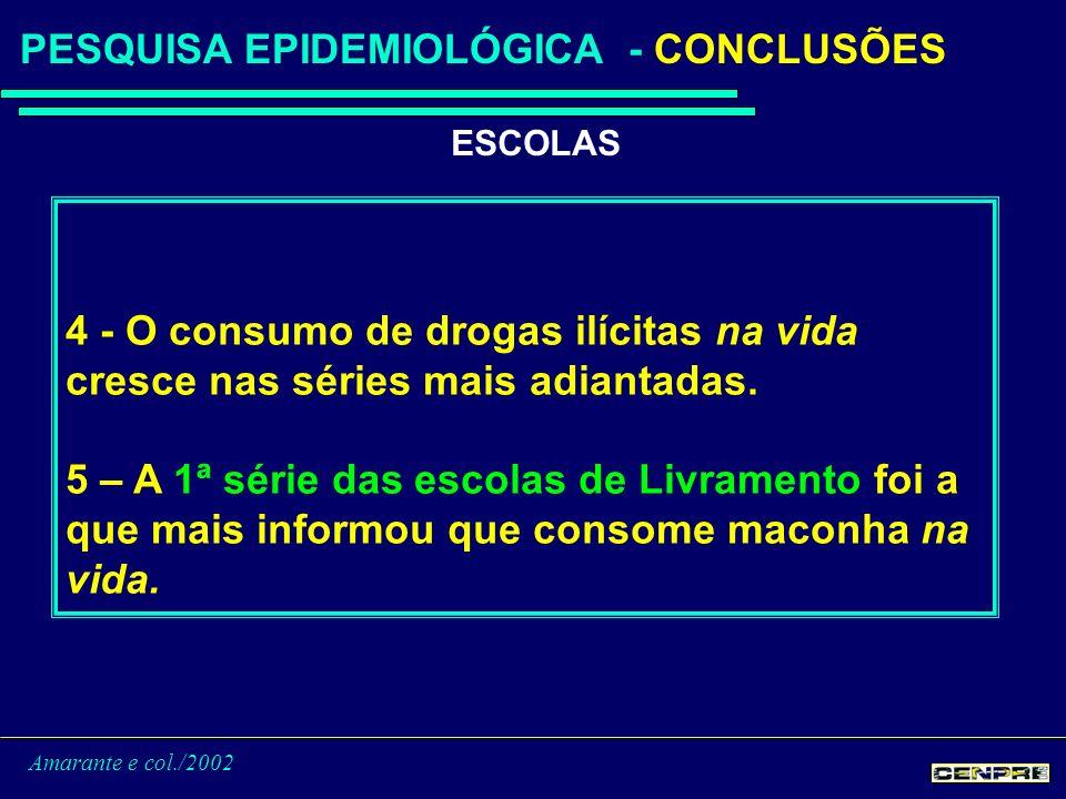 Amarante e col./2002 PESQUISA EPIDEMIOLÓGICA - CONCLUSÕES ESCOLAS 4 - O consumo de drogas ilícitas na vida cresce nas séries mais adiantadas.