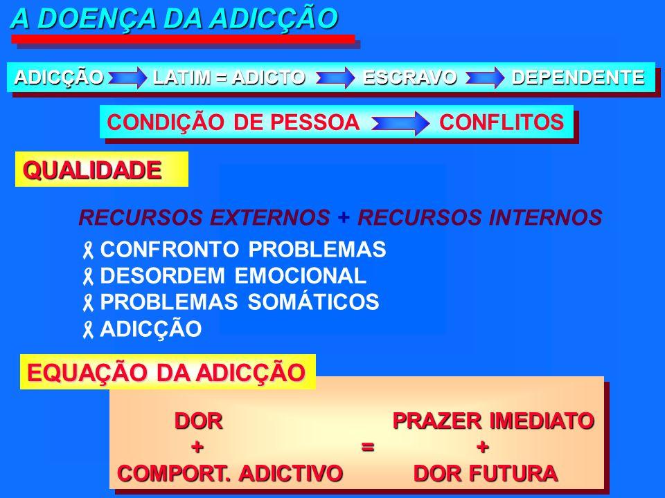 A DOENÇA DA ADICÇÃO ADICÇÃO LATIM = ADICTO ESCRAVO DEPENDENTE CONDIÇÃO DE PESSOACONFLITOS RECURSOS EXTERNOS + RECURSOS INTERNOS CONFRONTO PROBLEMAS DESORDEM EMOCIONAL PROBLEMAS SOMÁTICOS ADICÇÃO DOR PRAZER IMEDIATO DOR PRAZER IMEDIATO + = + COMPORT.