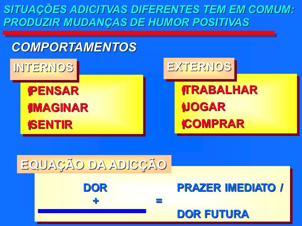 SITUAÇÕES ADICITVAS DIFERENTES TEM EM COMUM: PRODUZIR MUDANÇAS DE HUMOR POSITIVAS COMPORTAMENTOS PENSAR PENSAR IMAGINAR IMAGINAR SENTIR SENTIR PENSAR PENSAR IMAGINAR IMAGINAR SENTIR SENTIR DOR PRAZER IMEDIATO / DOR PRAZER IMEDIATO / + = + = DOR FUTURA DOR FUTURA DOR PRAZER IMEDIATO / DOR PRAZER IMEDIATO / + = + = DOR FUTURA DOR FUTURA INTERNOSINTERNOS TRABALHAR TRABALHAR JOGAR JOGAR COMPRAR COMPRAR TRABALHAR TRABALHAR JOGAR JOGAR COMPRAR COMPRAR EXTERNOSEXTERNOS EQUAÇÃO DA ADICÇÃO