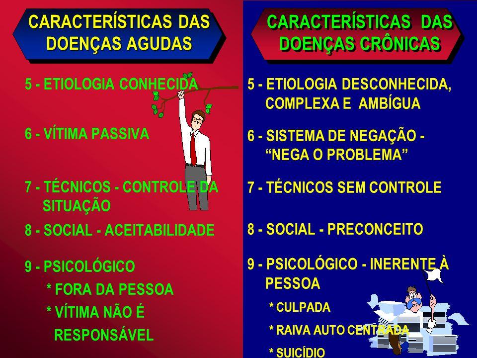 CARACTERÍSTICAS DAS DOENÇAS AGUDAS 5 - ETIOLOGIA CONHECIDA 6 - VÍTIMA PASSIVA 7 - TÉCNICOS - CONTROLE DA SITUAÇÃO 8 - SOCIAL - ACEITABILIDADE 9 - PSICOLÓGICO * FORA DA PESSOA * VÍTIMA NÃO É RESPONSÁVEL 5 - ETIOLOGIA DESCONHECIDA, COMPLEXA E AMBÍGUA 6 - SISTEMA DE NEGAÇÃO - NEGA O PROBLEMA 7 - TÉCNICOS SEM CONTROLE 8 - SOCIAL - PRECONCEITO 9 - PSICOLÓGICO - INERENTE À PESSOA * CULPADA * RAIVA AUTO CENTRADA * SUICÍDIO CARACTERÍSTICAS DAS DOENÇAS CRÔNICAS