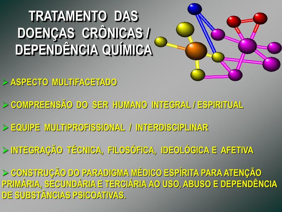 TRATAMENTO DAS DOENÇAS CRÔNICAS / DEPENDÊNCIA QUÍMICA TRATAMENTO DAS DOENÇAS CRÔNICAS / DEPENDÊNCIA QUÍMICA ASPECTO MULTIFACETADO ASPECTO MULTIFACETADO COMPREENSÃO DO SER HUMANO INTEGRAL / ESPIRITUAL COMPREENSÃO DO SER HUMANO INTEGRAL / ESPIRITUAL EQUIPE MULTIPROFISSIONAL / INTERDISCIPLINAR EQUIPE MULTIPROFISSIONAL / INTERDISCIPLINAR INTEGRAÇÃO TÉCNICA, FILOSÓFICA, IDEOLÓGICA E AFETIVA INTEGRAÇÃO TÉCNICA, FILOSÓFICA, IDEOLÓGICA E AFETIVA CONSTRUÇÃO DO PARADIGMA MÉDICO ESPÍRITA PARA ATENÇÃO PRIMÁRIA, SECUNDÁRIA E TERCIÁRIA AO USO, ABUSO E DEPENDÊNCIA DE SUBSTÂNCIAS PSICOATIVAS.