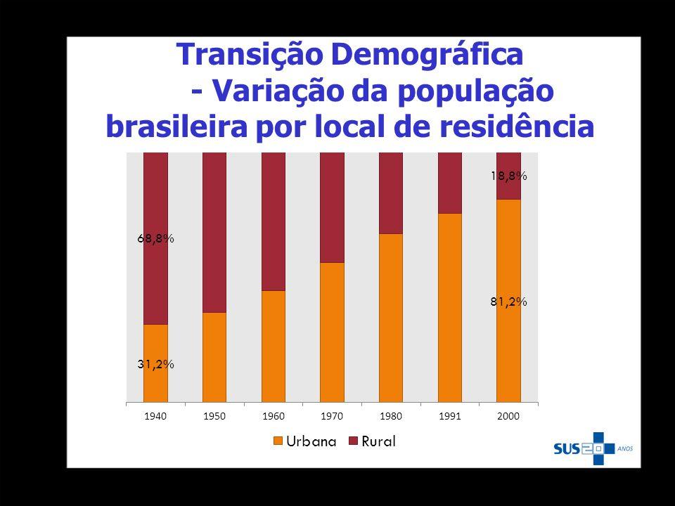 Transição Demográfica - Variação da população brasileira por local de residência