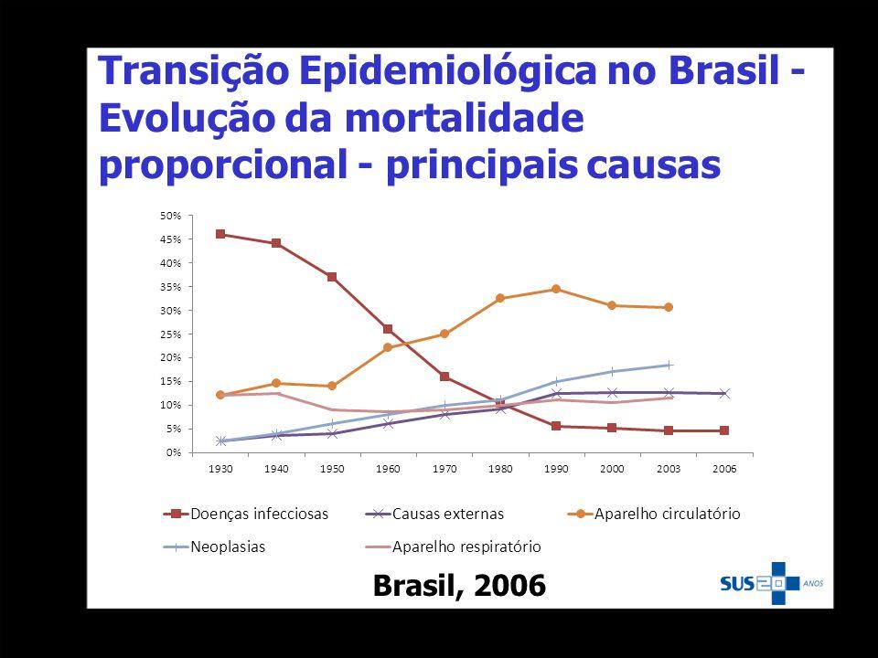 Transição Epidemiológica no Brasil - Evolução da mortalidade proporcional - principais causas Brasil, 2006