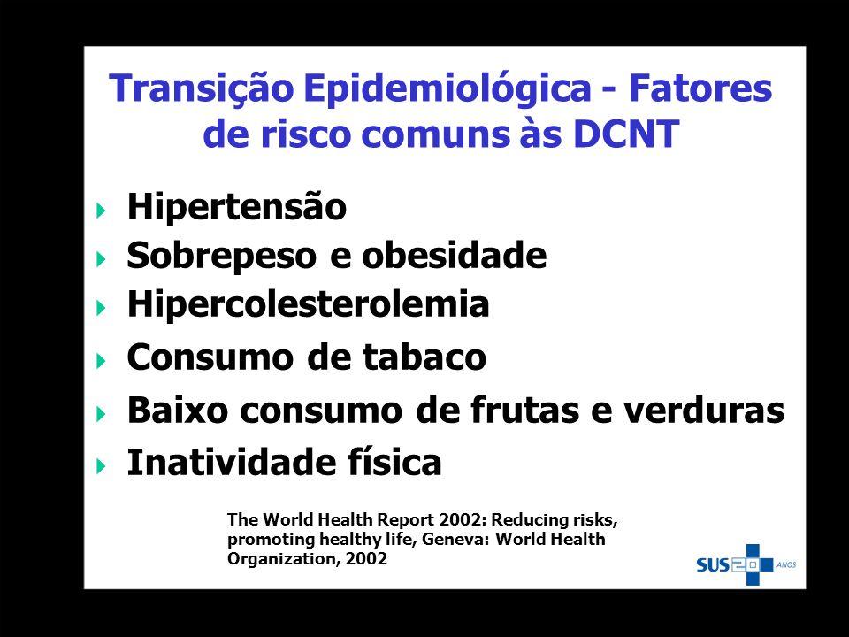 Transição Epidemiológica - Fatores de risco comuns às DCNT Hipertensão Sobrepeso e obesidade Hipercolesterolemia Consumo de tabaco Baixo consumo de fr