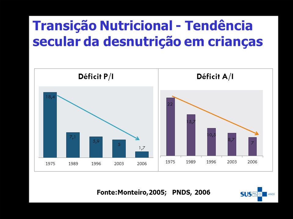 Transição Nutricional - Tendência secular da desnutrição em crianças Fonte:Monteiro,2005; PNDS, 2006