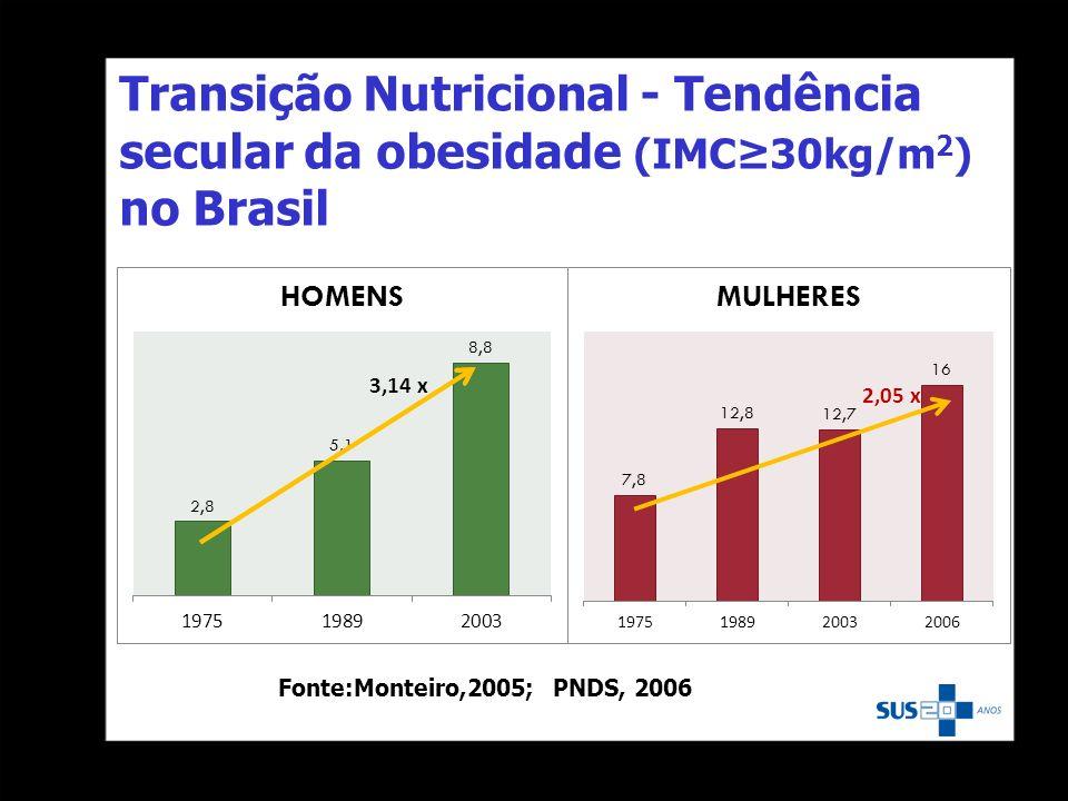 Transição Nutricional - Tendência secular da obesidade (IMC30kg/m 2 ) no Brasil Fonte:Monteiro,2005; PNDS, 2006