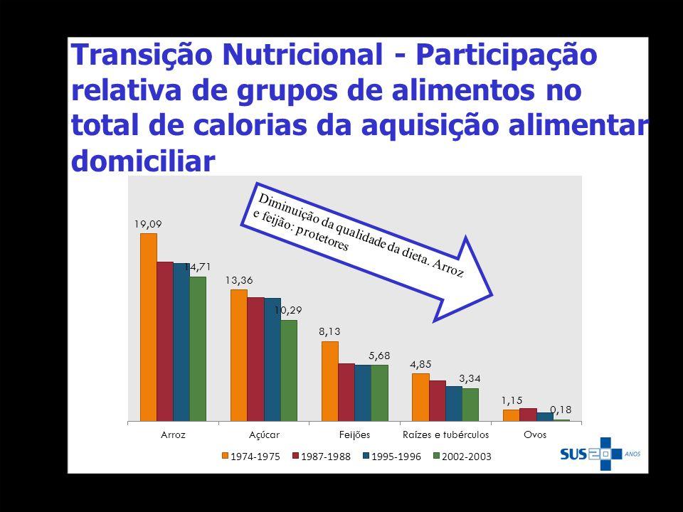 Transição Nutricional - Participação relativa de grupos de alimentos no total de calorias da aquisição alimentar domiciliar Diminuição da qualidade da