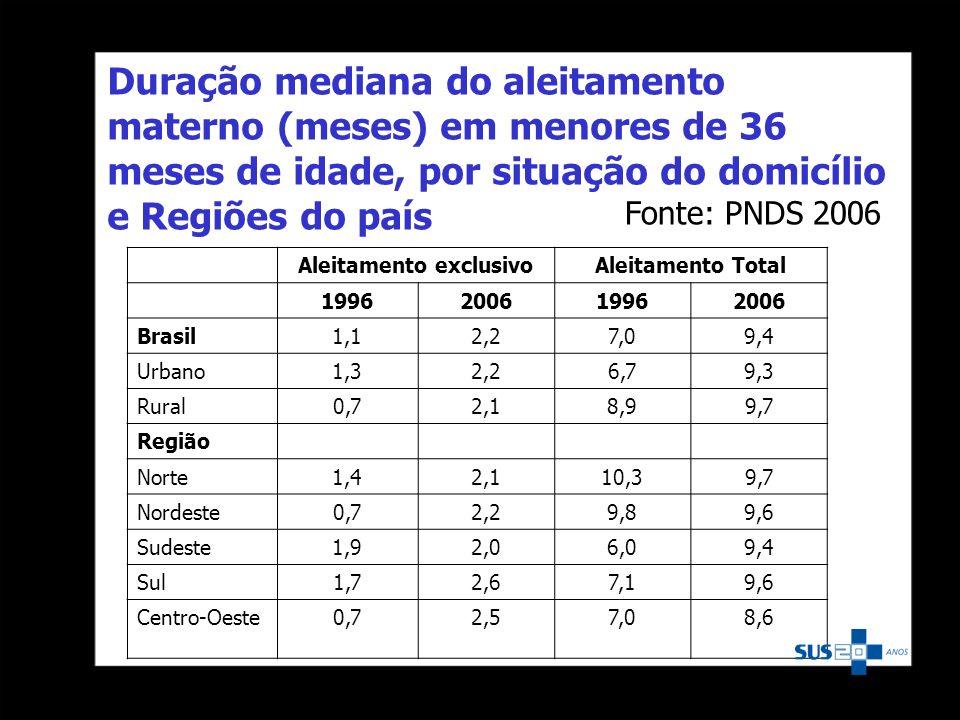 Duração mediana do aleitamento materno (meses) em menores de 36 meses de idade, por situação do domicílio e Regiões do país Aleitamento exclusivoAleit