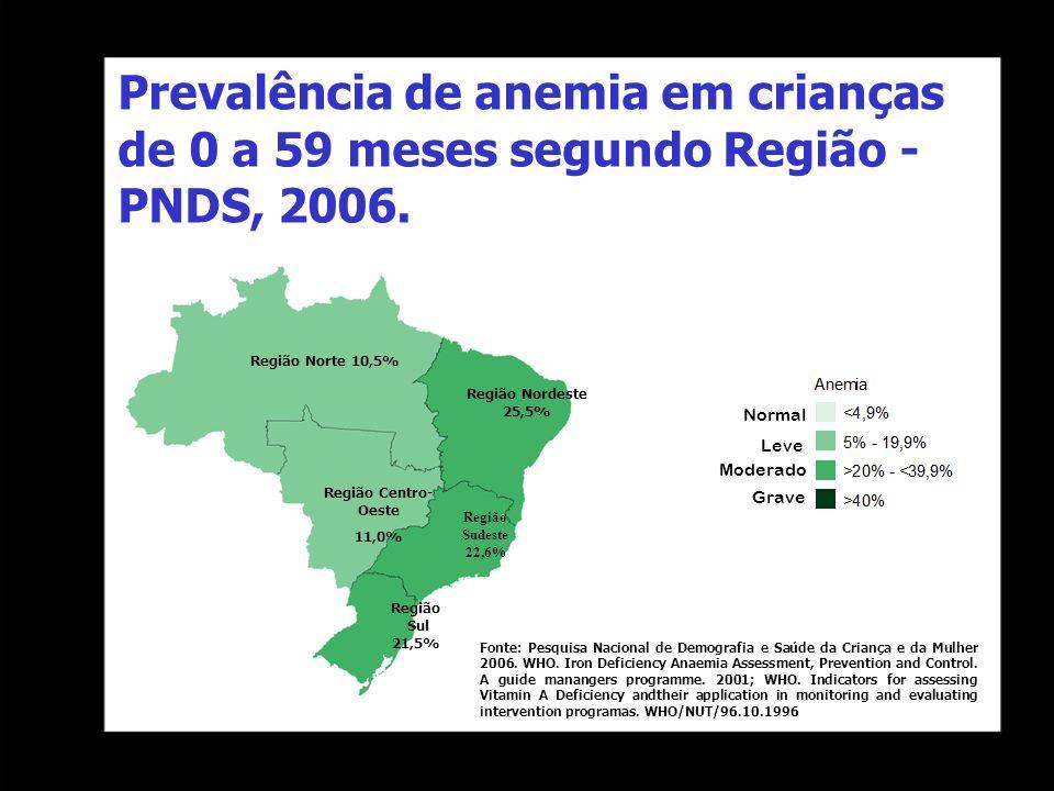 Prevalência de anemia em crianças de 0 a 59 meses segundo Região - PNDS, 2006. Região Norte 10,5% Região Nordeste 25,5% Região Centro- Oeste 11,0% Reg