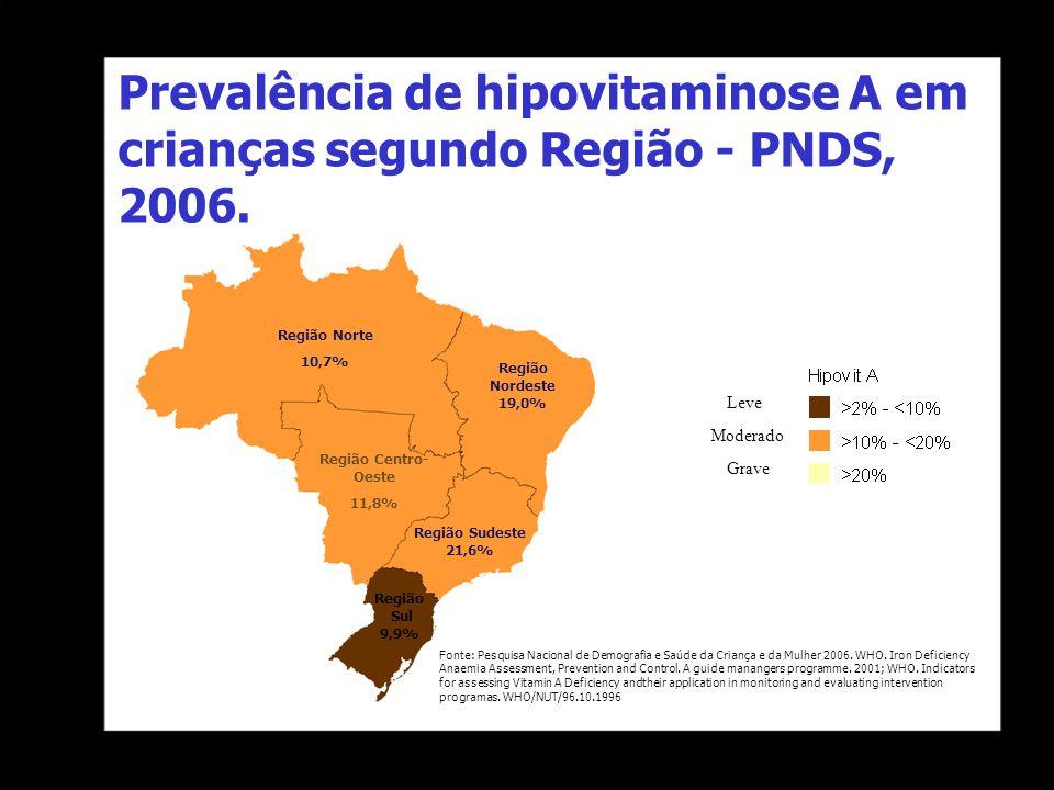 Prevalência de hipovitaminose A em crianças segundo Região - PNDS, 2006. Leve Moderado Fonte: Pesquisa Nacional de Demografia e Saúde da Criança e da