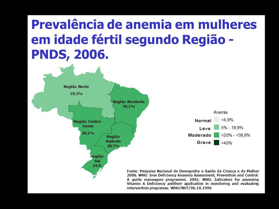 Prevalência de anemia em mulheres em idade fértil segundo Região - PNDS, 2006. Normal Leve Moderado Grave Região Norte 19,3% Região Nordeste 39,1% Reg