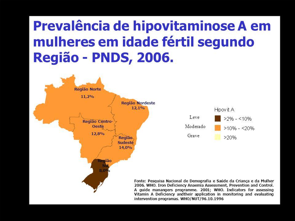 Prevalência de hipovitaminose A em mulheres em idade fértil segundo Região - PNDS, 2006. Moderado Grave Leve Região Norte 11,2% Região Nordeste 12,1%