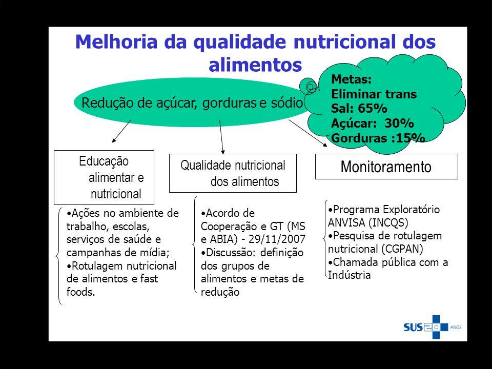 Redução de açúcar, gorduras e sódio Educação alimentar e nutricional Qualidade nutricional dos alimentos Monitoramento Ações no ambiente de trabalho,