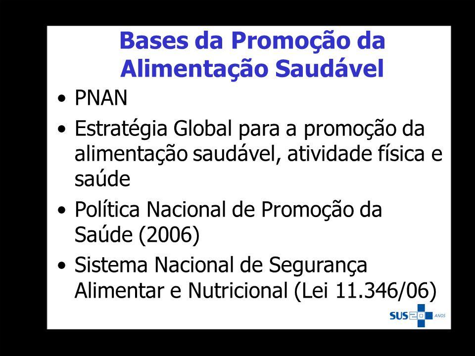 Bases da Promoção da Alimentação Saudável PNAN Estratégia Global para a promoção da alimentação saudável, atividade física e saúde Política Nacional d