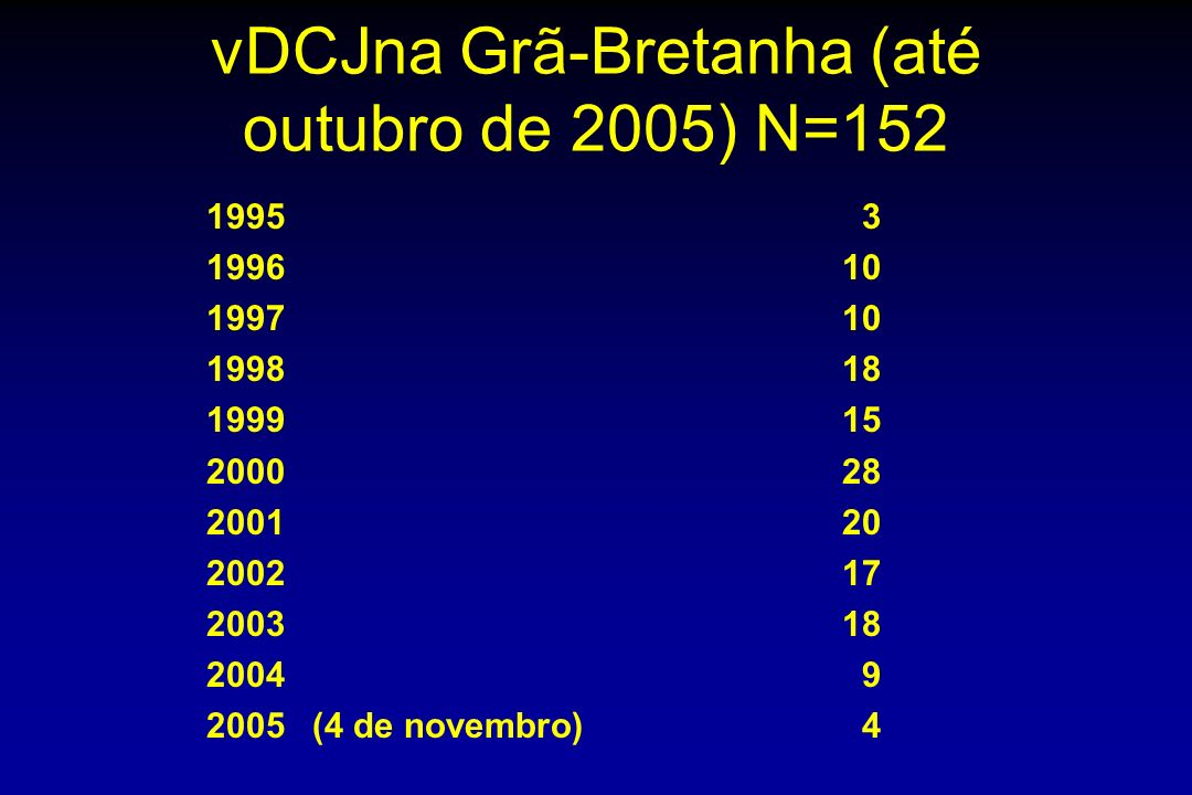 vDCJna Grã-Bretanha (até outubro de 2005) N=152 1995 3 199610 199710 199818 199915 200028 200120 200217 200318 2004 9 2005(4 de novembro) 4