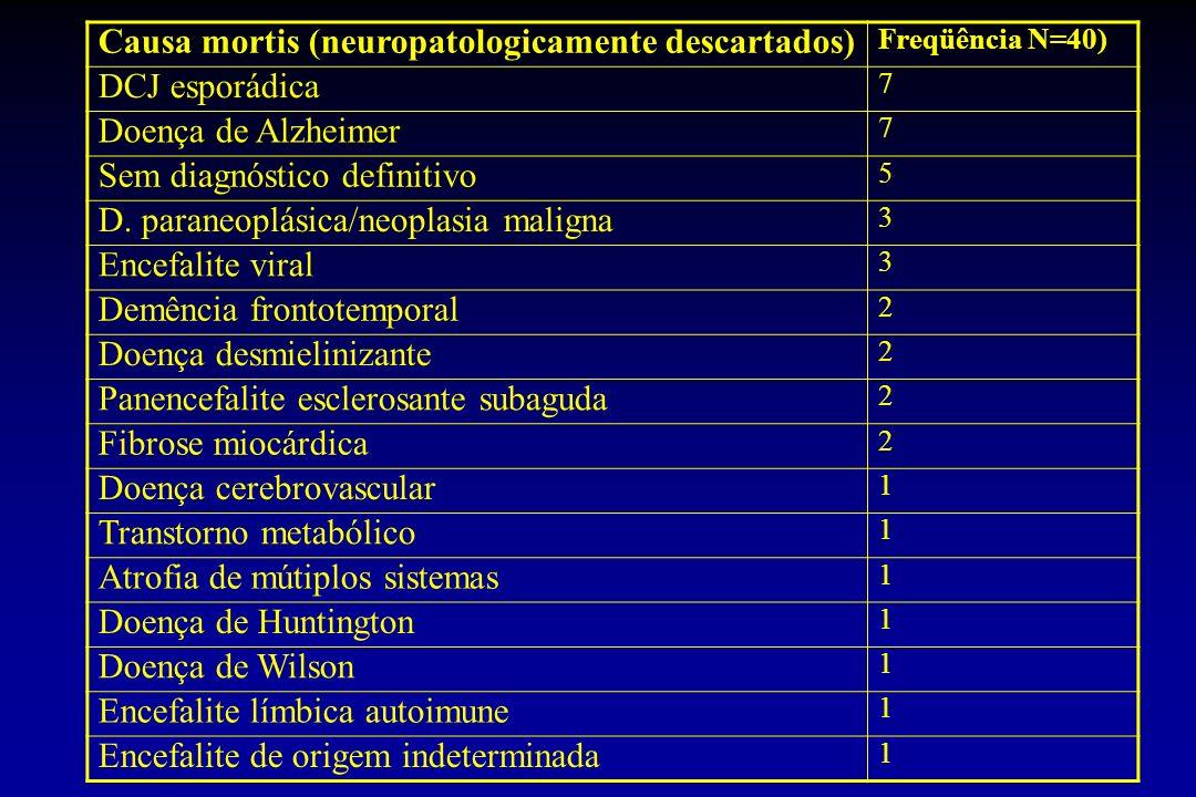 Causa mortis (neuropatologicamente descartados) Freqüência N=40) DCJ esporádica 7 Doença de Alzheimer 7 Sem diagnóstico definitivo 5 D. paraneoplásica