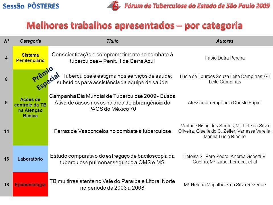 N°CategoriaTítuloAutores 4 Sistema Penitenciário Conscientização e comprometimento no combate à tuberculose – Penit. II de Serra Azul Fábio Dutra Pere