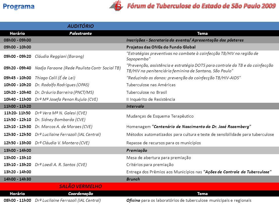 AUDITÓRIO HorárioPalestranteTema 08h00 - 09h00 Inscrições - Secretaria do evento/ Apresentação dos pôsteres 09h00 - 10h00 Projetos das ONGs do Fundo G