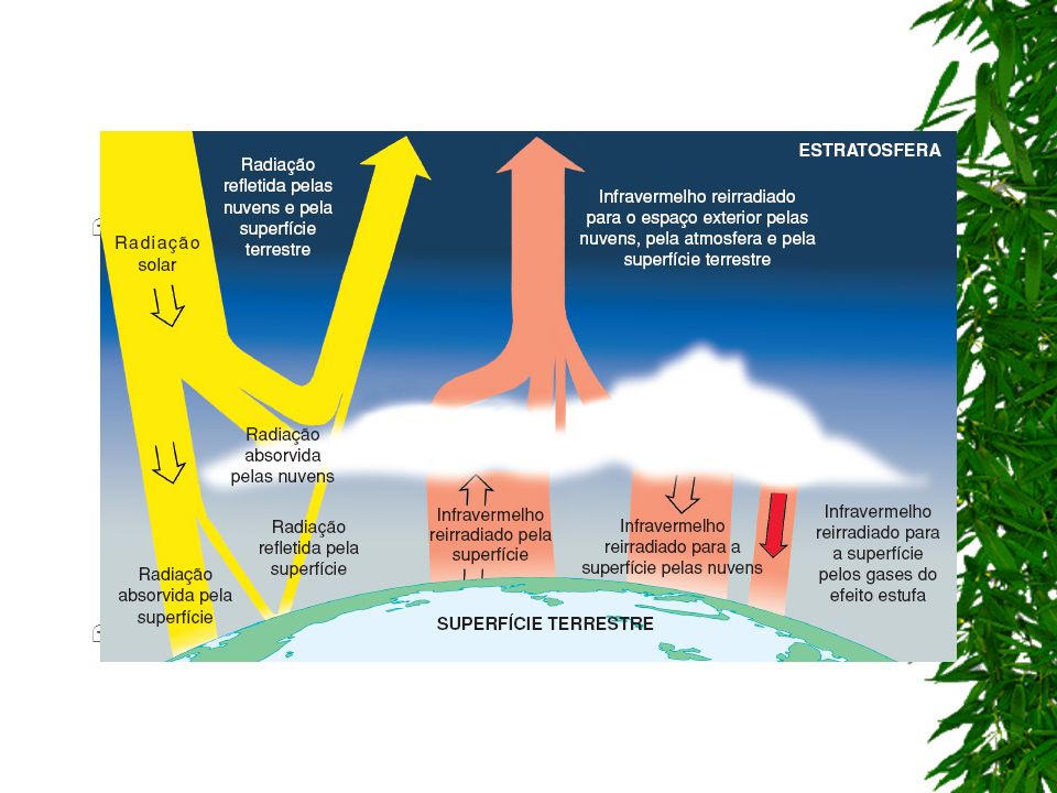 Quando a Terra devolve o calor em excesso, não é mais sob a forma de luz, mas de radiação infravermelha. Como os gases poluentes absorvem a radiação,