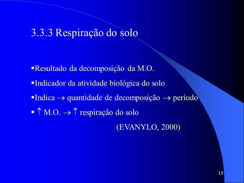 15 3.3.3 Respiração do solo Resultado da decomposição da M.O. Indicador da atividade biológica do solo Indica quantidade de decomposição período M.O.