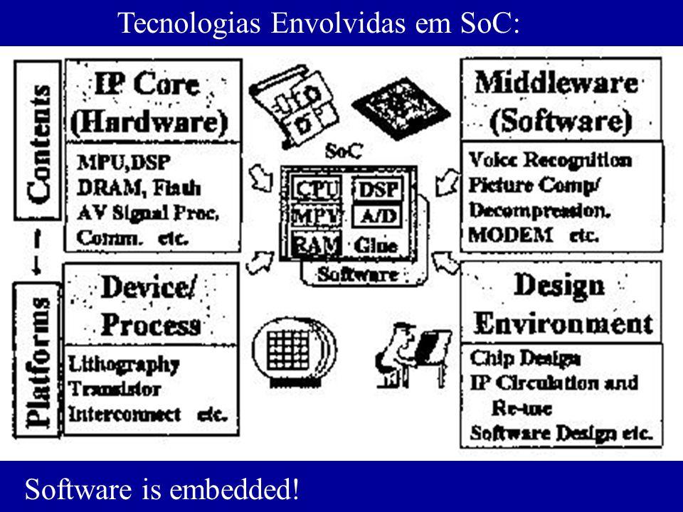 Tecnologias Envolvidas em SoC: Software is embedded!