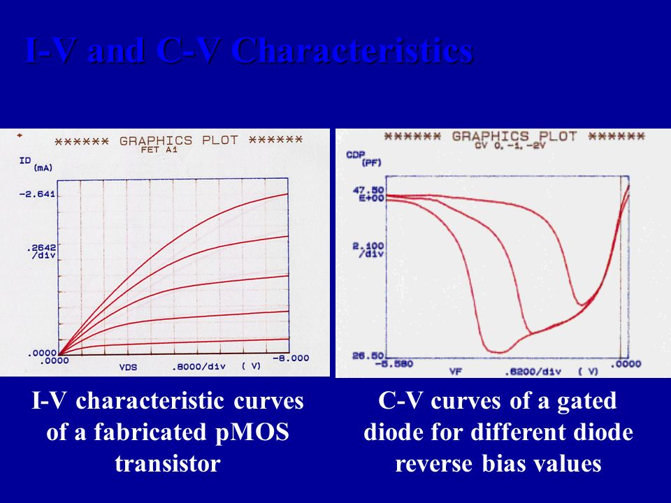 I-V and C-V Characteristics I-V characteristic curves of a fabricated pMOS transistor C-V curves of a gated diode for different diode reverse bias val