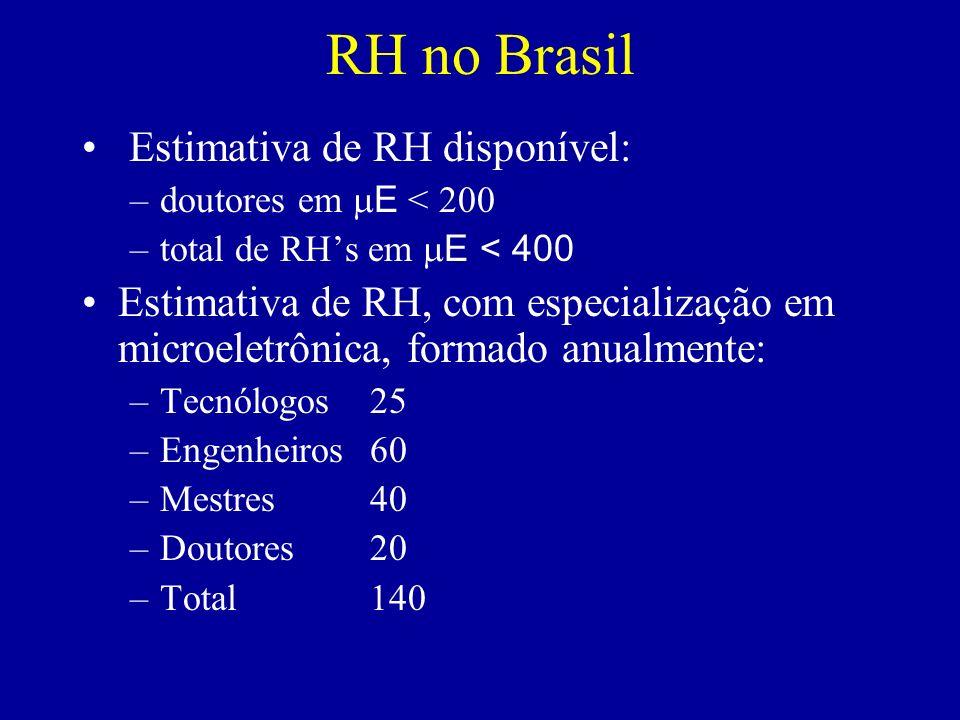 RH no Brasil Estimativa de RH disponível: –doutores em E < 200 –total de RHs em E < 400 Estimativa de RH, com especialização em microeletrônica, forma