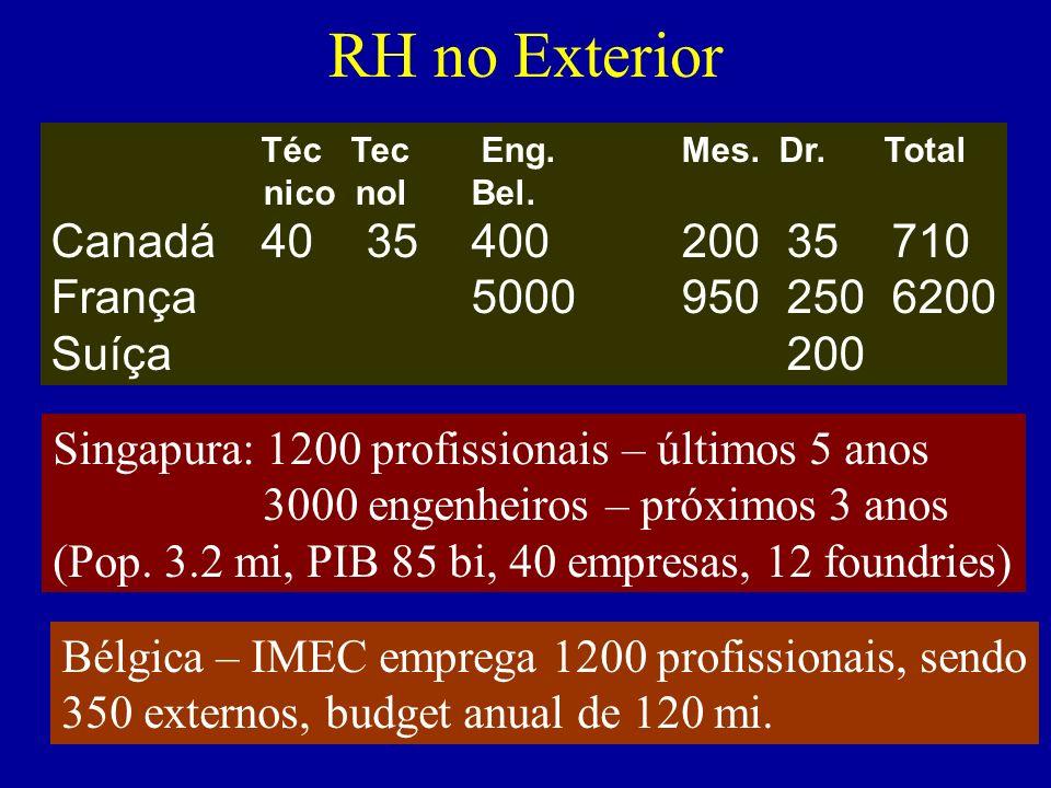 RH no Exterior Téc Tec Eng. Mes. Dr. Total nico nol Bel. Canadá403540020035710 França50009502506200 Suíça200 Singapura: 1200 profissionais – últimos 5