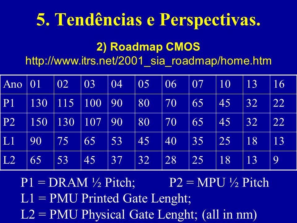 5. Tendências e Perspectivas. 2) Roadmap CMOS http://www.itrs.net/2001_sia_roadmap/home.htm Ano01020304050607101316 P113011510090807065453222 P2150130