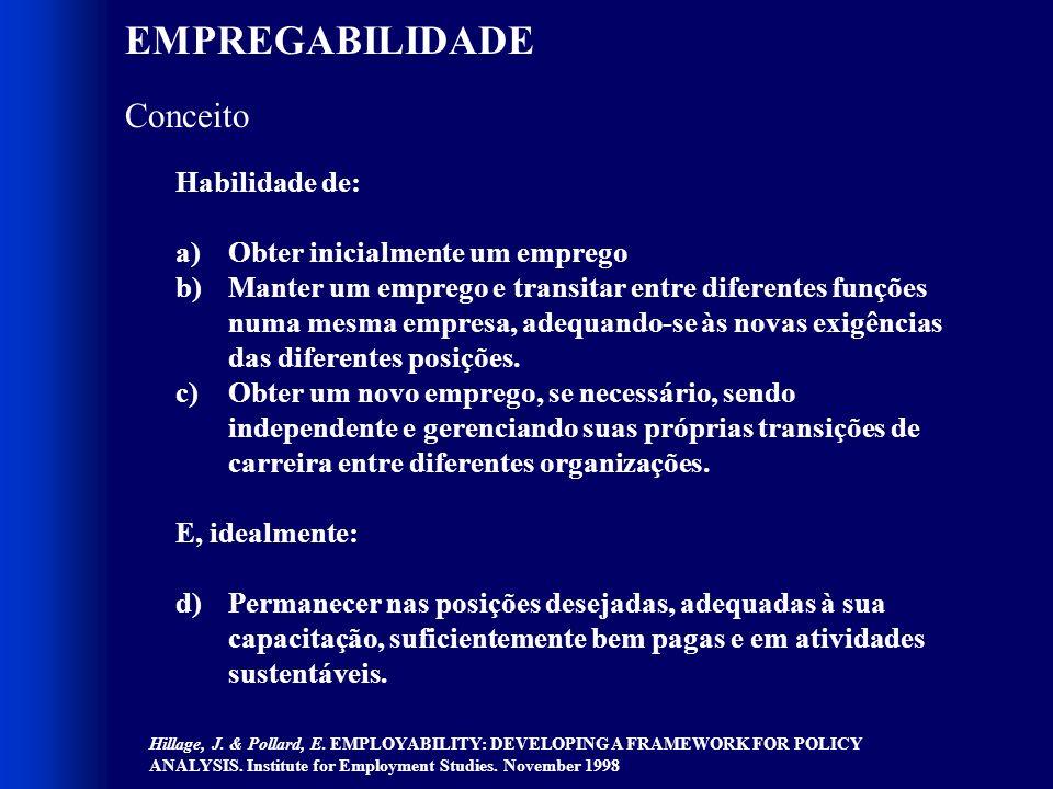 O MUNDO DO TRABALHO HOJE Gestão de Competências – Matriz de Odiorne Potencial Desempenho Odiorne, G.