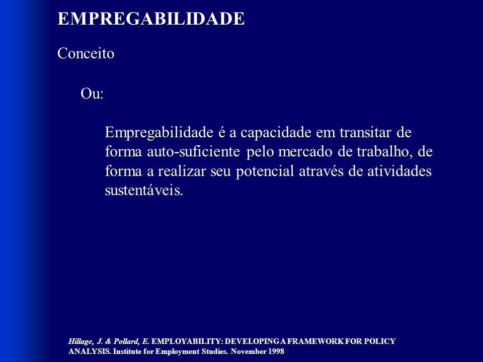 EMPREGABILIDADE Conceito Ou: Empregabilidade é a capacidade em transitar de forma auto-suficiente pelo mercado de trabalho, de forma a realizar seu potencial através de atividades sustentáveis.
