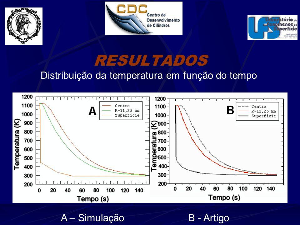 RESULTADOS Distribuição da temperatura em função do tempo A – Simulação B - Artigo