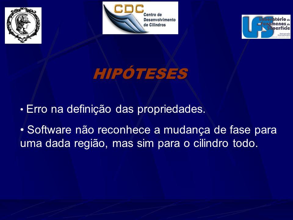 HIPÓTESES Erro na definição das propriedades.
