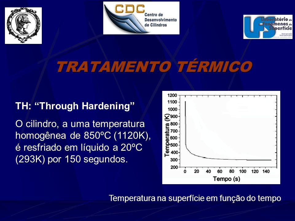 TRATAMENTO TÉRMICO TH: Through Hardening O cilindro, a uma temperatura homogênea de 850ºC (1120K), é resfriado em líquido a 20ºC (293K) por 150 segundos.