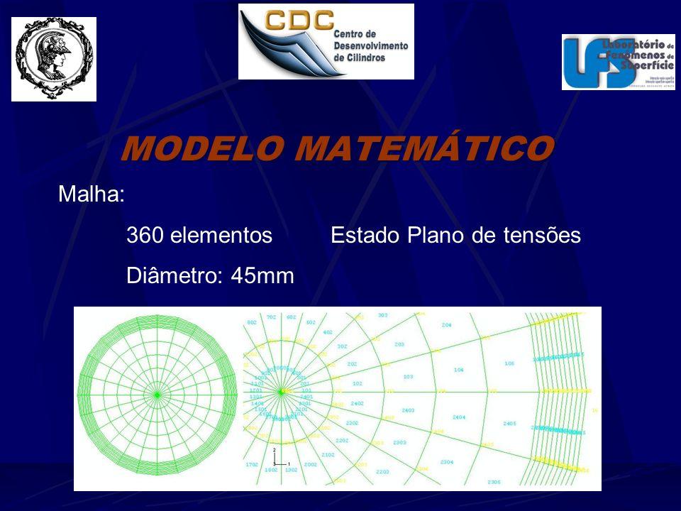 MODELO MATEMÁTICO Malha: 360 elementosEstado Plano de tensões Diâmetro: 45mm