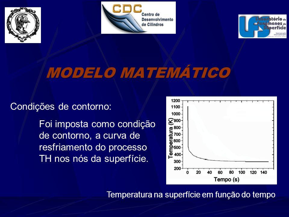MODELO MATEMÁTICO Condições de contorno: Foi imposta como condição de contorno, a curva de resfriamento do processo TH nos nós da superfície.