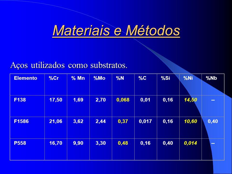 Materiais e Métodos Elemento%Cr% Mn%Mo%N%C%Si%Ni%Nb F13817,501,692,700,0680,010,1614,50-- F158621,063,622,440,370,0170,1610,600,40 P55816,709,903,300,480,160,400,014-- Aços utilizados como substratos.