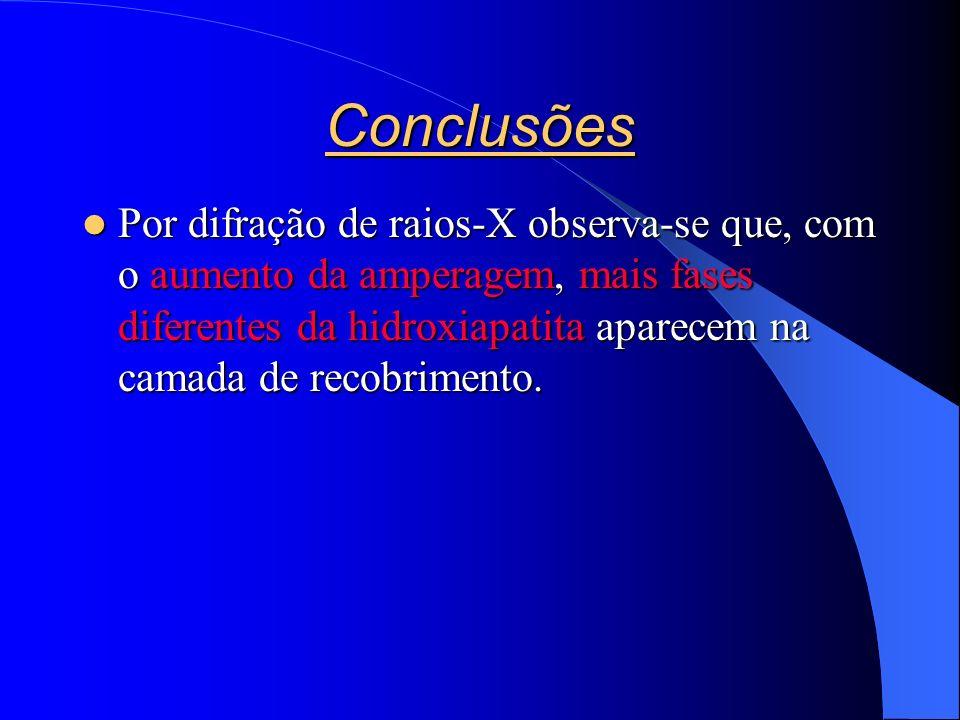 Conclusões Por difração de raios-X observa-se que, com o aumento da amperagem, mais fases diferentes da hidroxiapatita aparecem na camada de recobrimento.