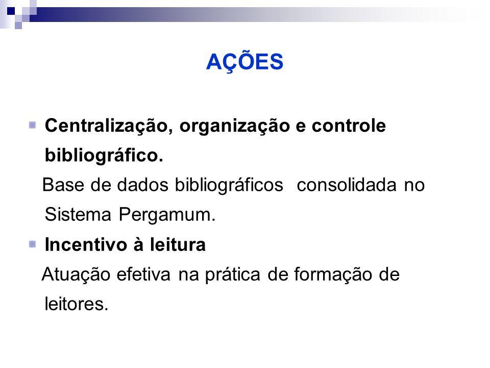 AÇÕES Centralização, organização e controle bibliográfico. Base de dados bibliográficos consolidada no Sistema Pergamum. Incentivo à leitura Atuação e