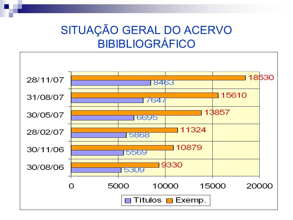 SITUAÇÃO GERAL DO ACERVO BIBIBLIOGRÁFICO