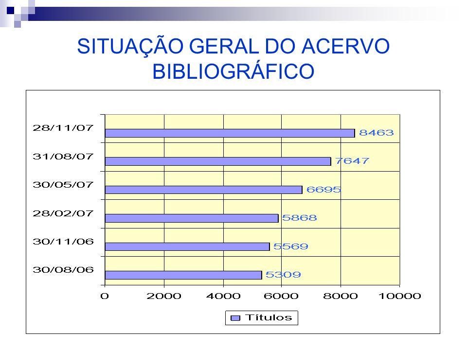 SITUAÇÃO GERAL DO ACERVO BIBLIOGRÁFICO