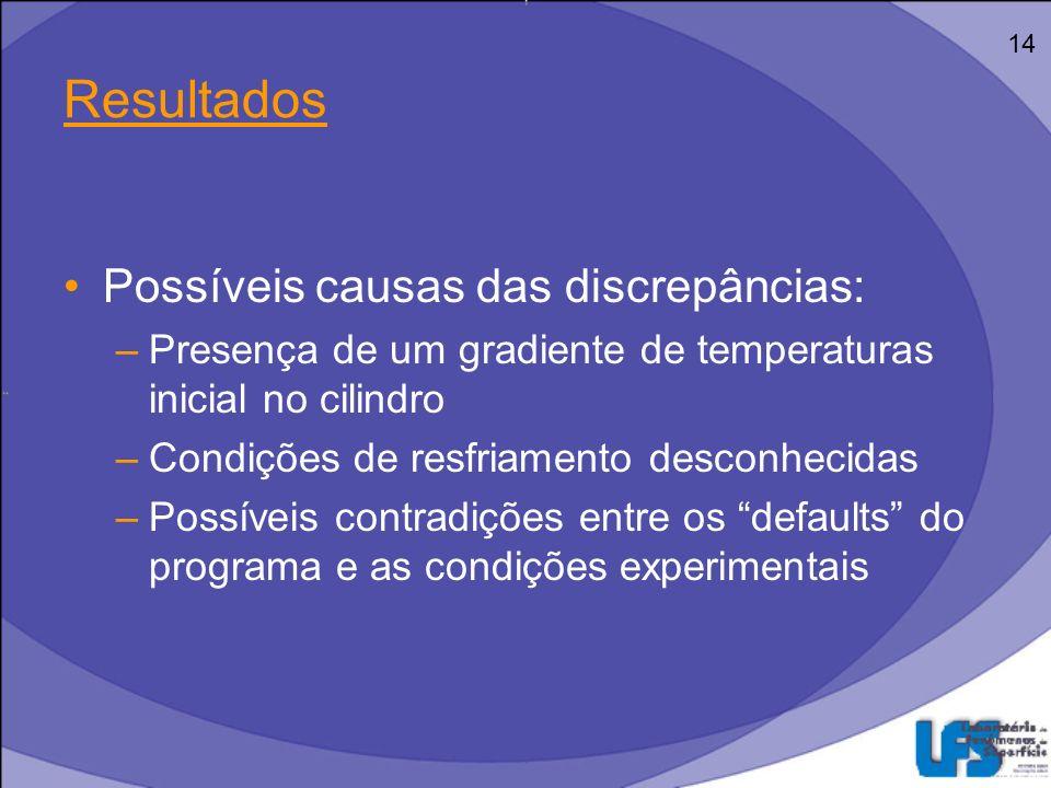 Resultados Exemplo de possível contradição entre experimento e programa: 15 Adaptado de Valyi (2005)