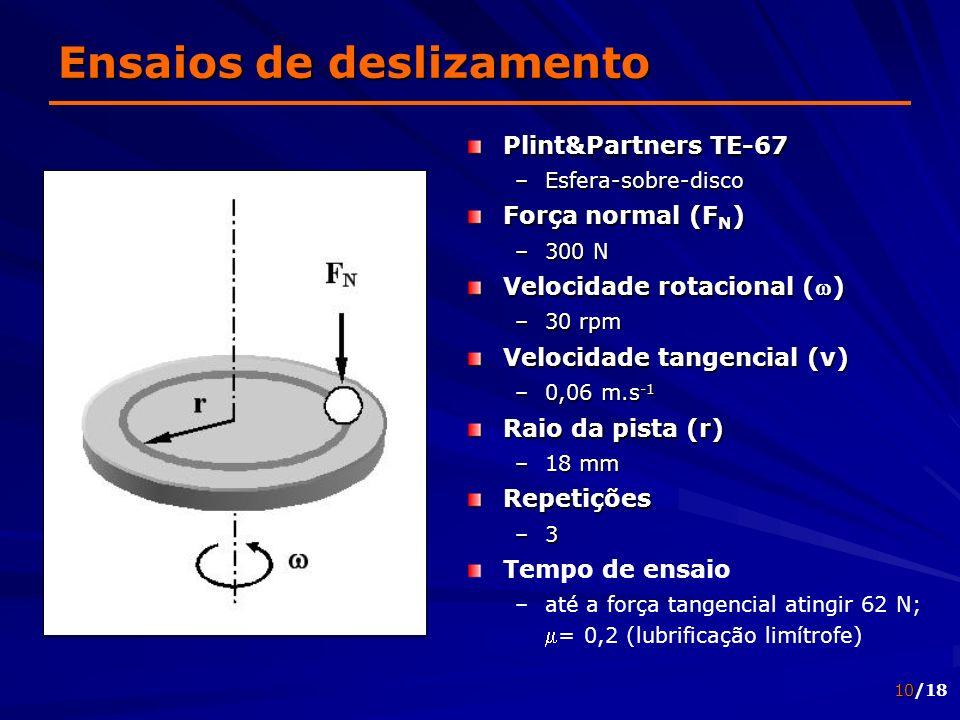 10/18 Ensaios de deslizamento Plint&Partners TE-67 –Esfera-sobre-disco Força normal (F N ) –300 N Velocidade rotacional ( w ) –30 rpm Velocidade tange