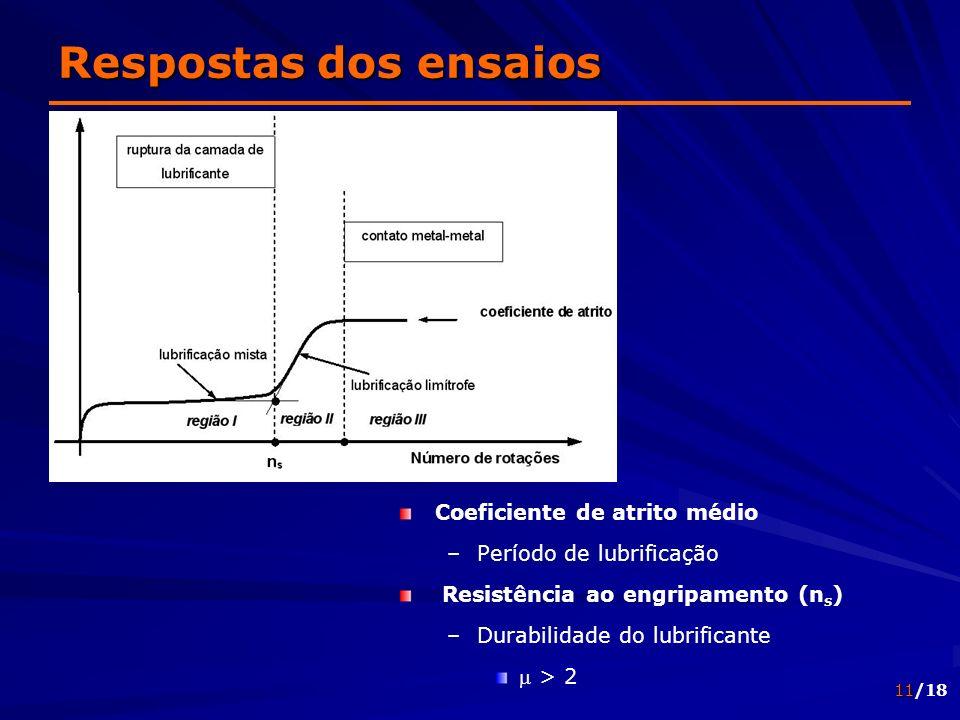 11/18 Coeficiente de atrito médio – –Período de lubrificação Resistência ao engripamento (n s ) – –Durabilidade do lubrificante m > 2 Respostas dos en