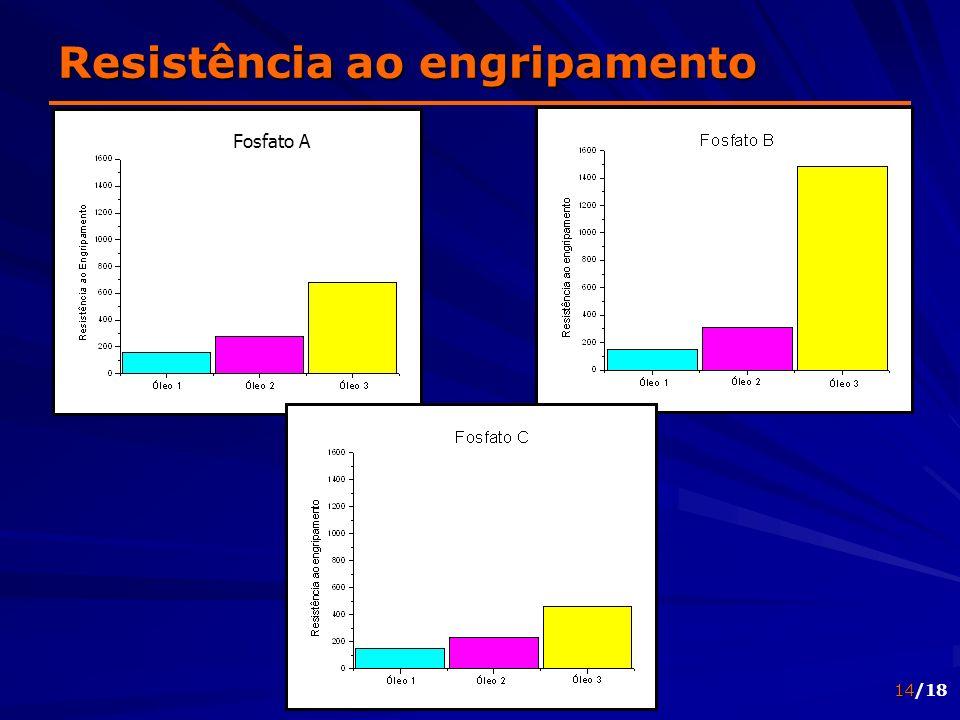14/18 Fosfato A Resistência ao engripamento
